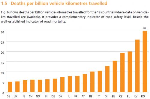 numarul de morti pe miliardul de kilometri parcursi