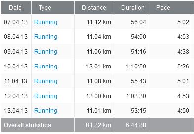 81 kilometri alergati in pas cu Paul
