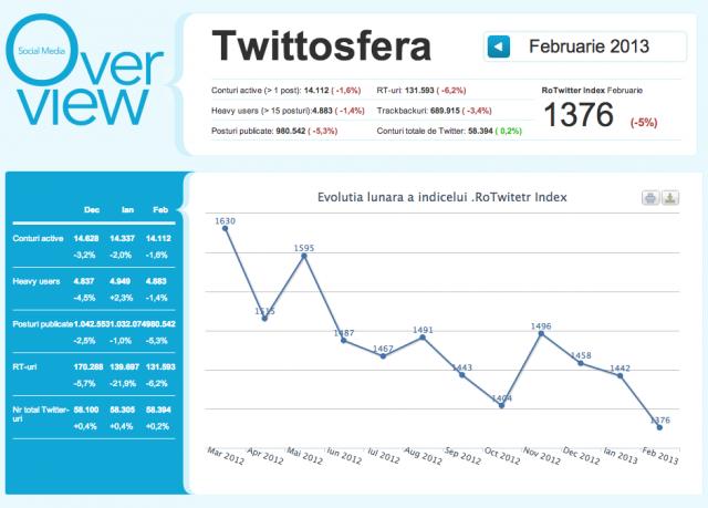 situatia twitter-ului in Romania