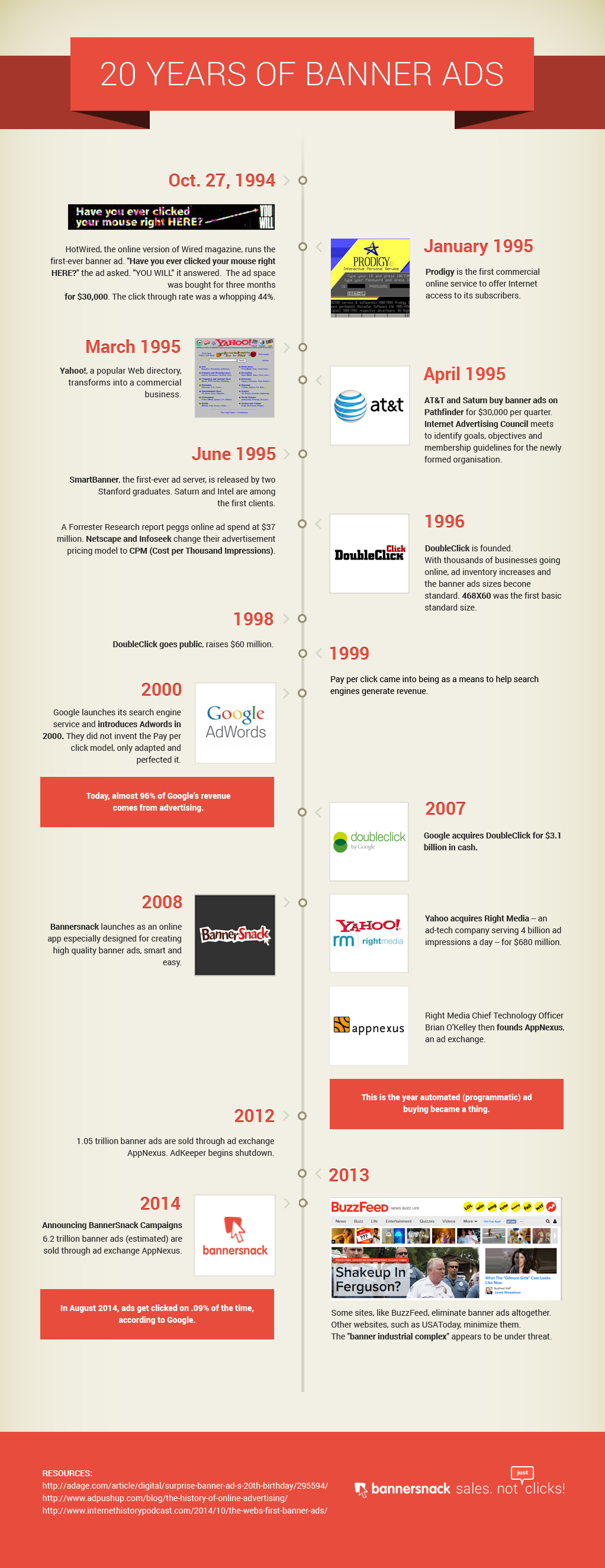 20 Years of Banner Ads Infographic