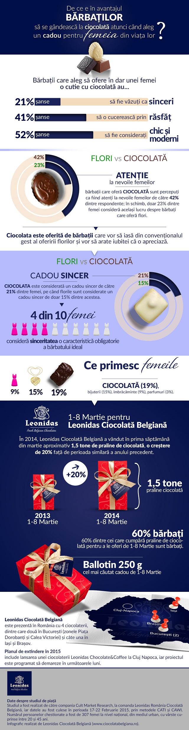 Infografic Leonidas Martie 2015