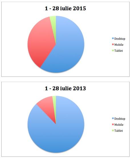vizitatori de mobile vs desktop cristianflorea