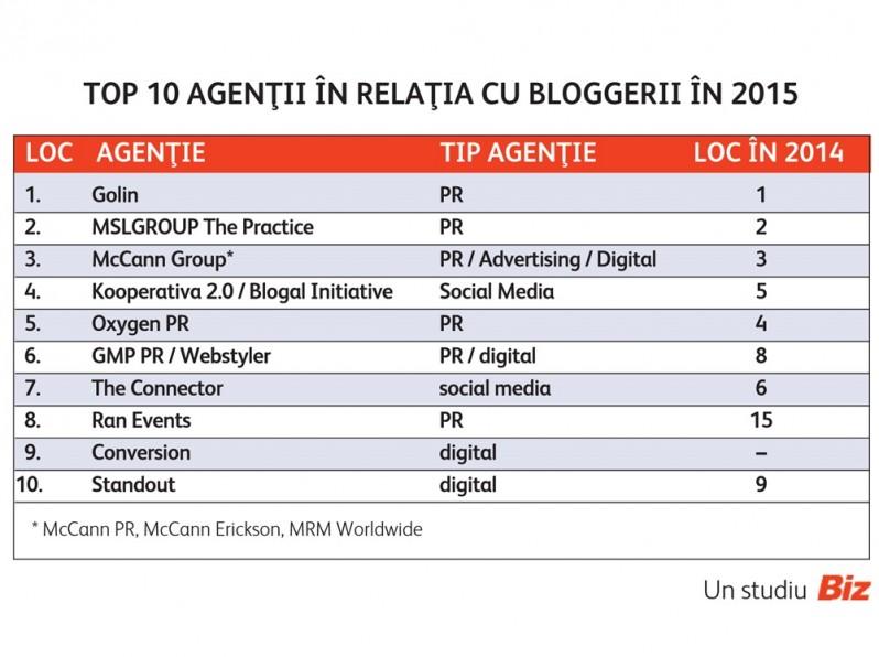 topul agențiilor cu care au colaborat cel mai bine bloggerii