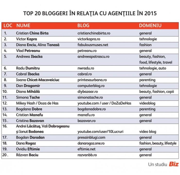 Topul bloggerilor cu care au colaborat cel mai bine agentiile si companiile