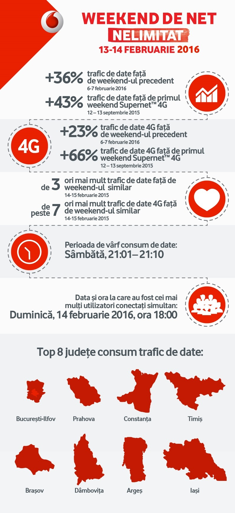 infographic_Vodafone Romania_Weekend internet nelimitat gratuit_13-14 februarie 2016