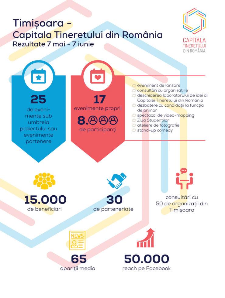 Infografic Timișoara
