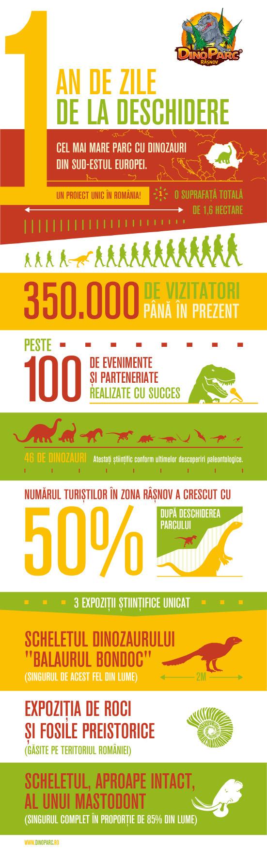 Rezultae Dino Parc Râșnov