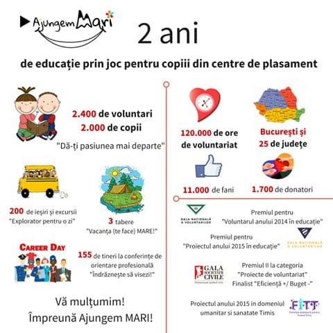 donatie pentru educatie - ajungem mari - ciclaton