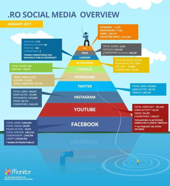 statistici social media romania - ianuarie 2017