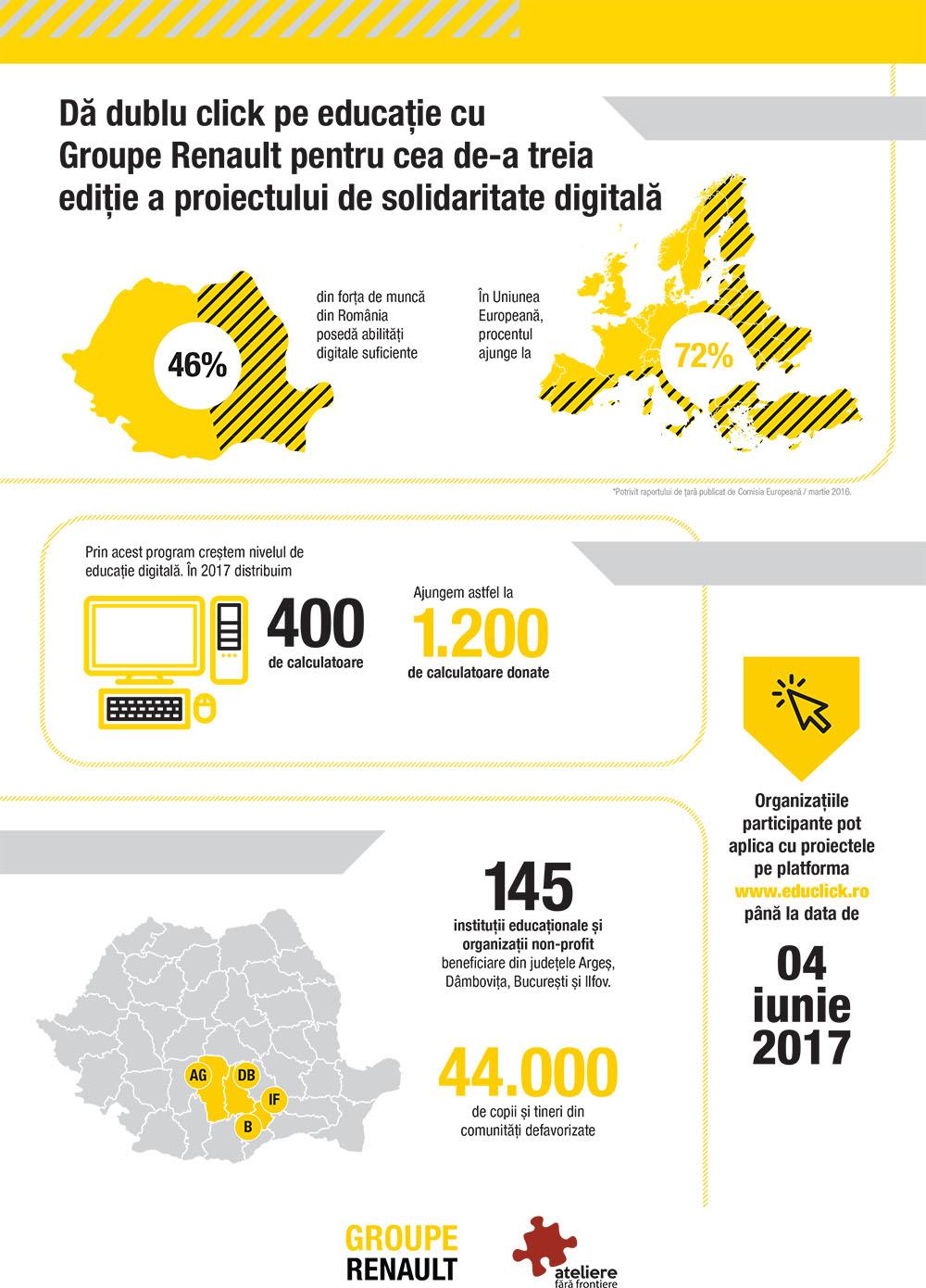 Infografic Dublu click pe educatie - donații de calculatoare