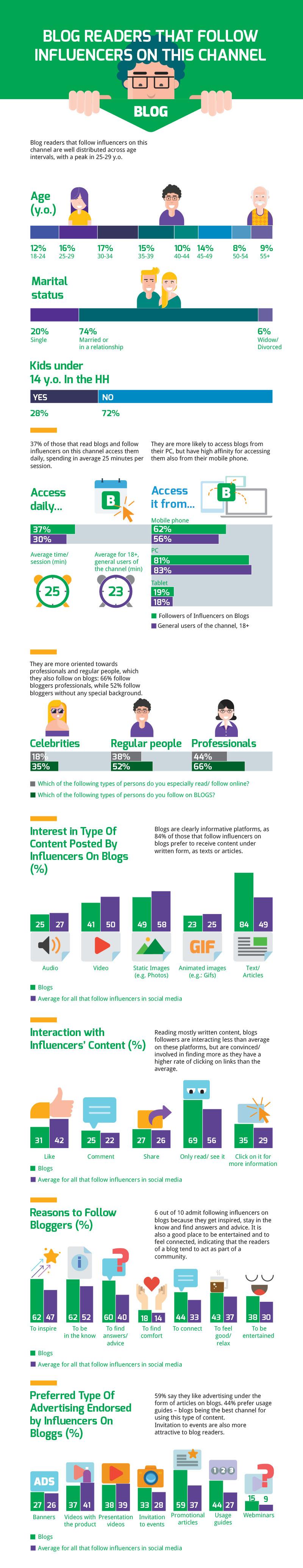 InfluenceMe 2017 - rezultatele studiului despre influencerii din România [infografic] | Cristian ...
